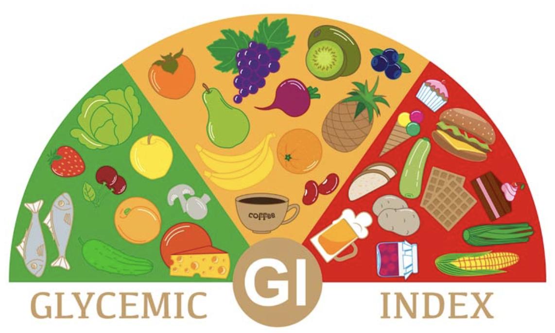 glisemik index